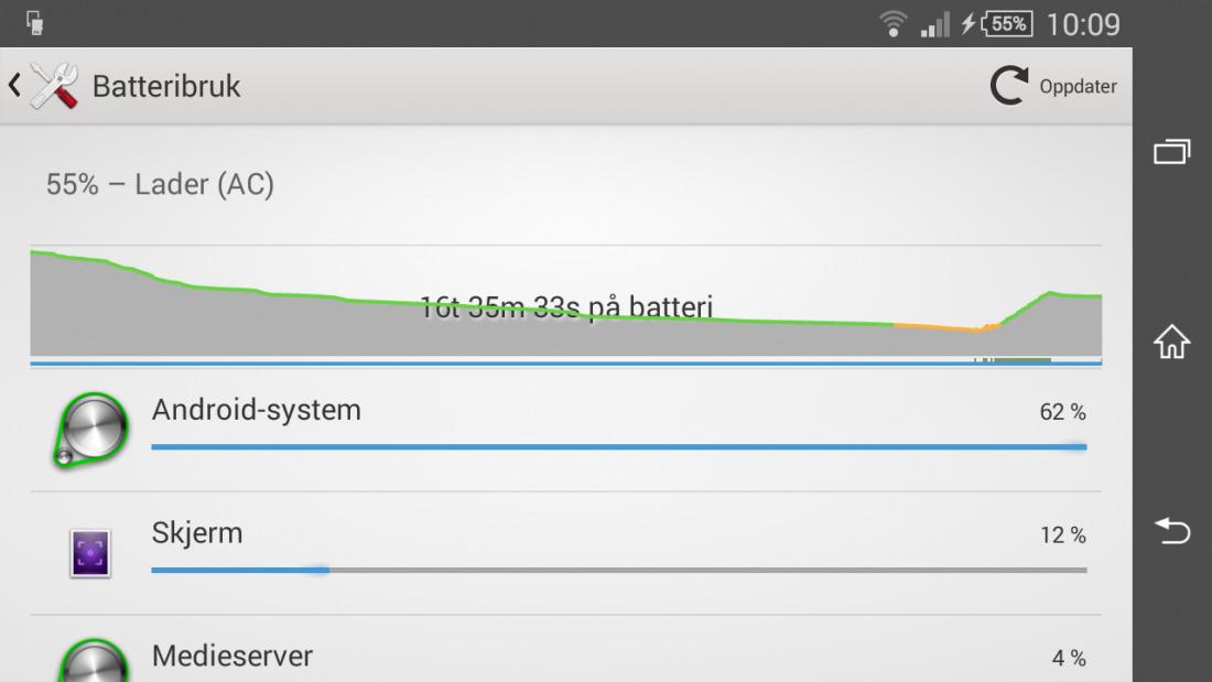 Moving from Xperia to Cyanogenmod 12.1